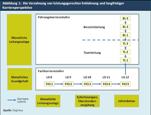 Abbildung 1:  Die Verzahnung von leistungsgerechter Entlohnung und langfristiger Karriereperspektive