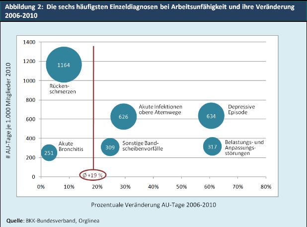 Abbildung 2:  Die sechs häufigsten Einzeldiagnosen bei Arbeitsunfähigkeit und ihre Veränderung 2006-2010