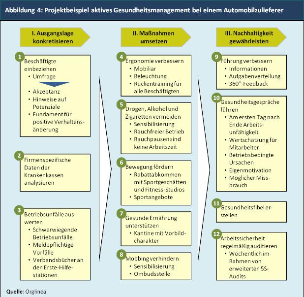 Abbildung 4: Projektbeispiel aktives Gesundheitsmanagement bei einem Automobilzulieferer
