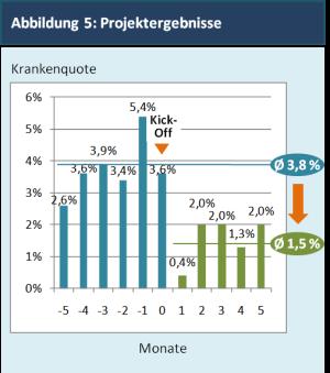 Abbildung 5: Projektergebnisse