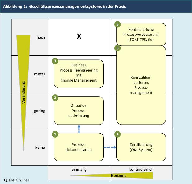 Abbildung 1:  Geschäftsprozessmanagementsysteme in der Praxis