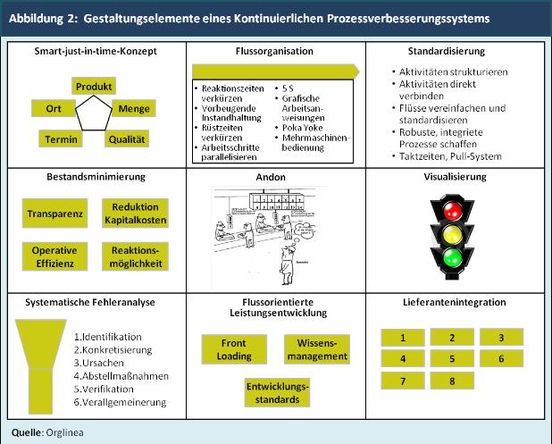 Abbildung 2:  Gestaltungselemente eines Kontinuierlichen Prozessverbesserungssystems
