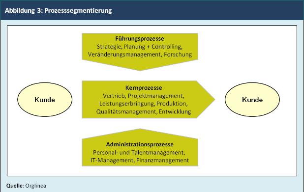 Abbildung 3: Prozesssegmentierung