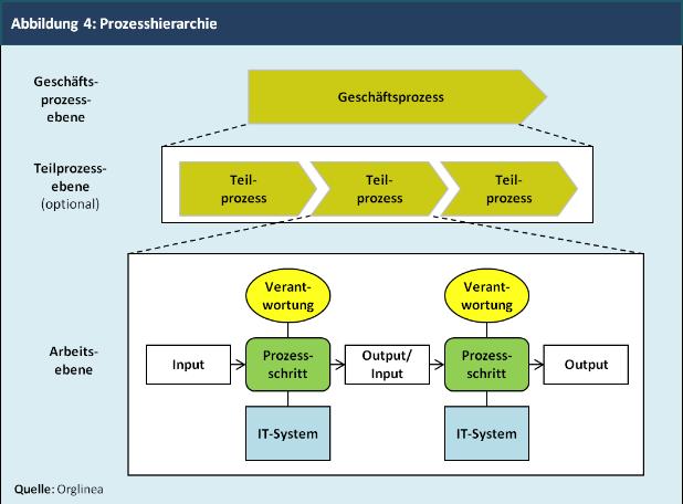 Abbildung 4: Prozesshierarchie
