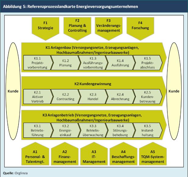 Abbildung 5: Referenzprozesslandkarte Energieversorgungsunternehmen