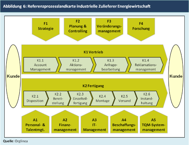 Abbildung 6: Referenzprozesslandkarte industrielle Zulieferer Energiewirtschaft
