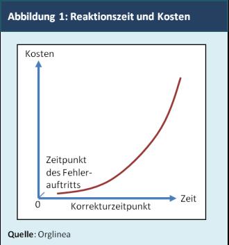 Abbildung 1: Reaktionszeit und Kosten