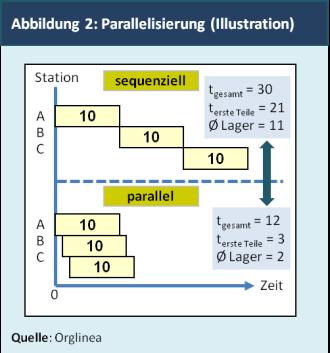 Abbildung 2: Parallelisierung (Illustration)