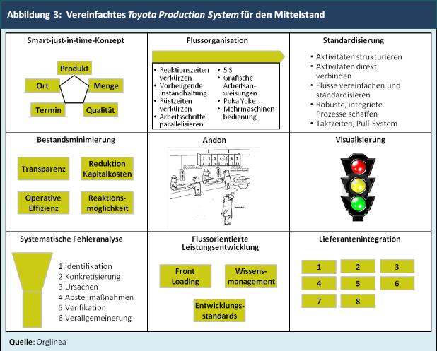 Abbildung 3:  Vereinfachtes Toyota Production System für den Mittelstand
