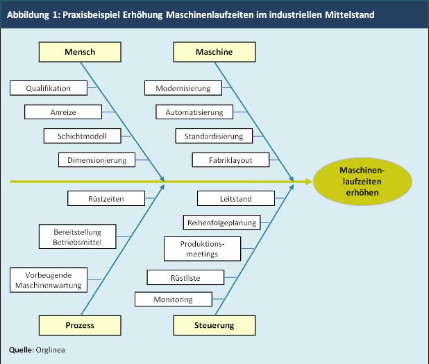 Abbildung 1: Praxisbeispiel Erhöhung Maschinenlaufzeiten im industriellen Mittelstand