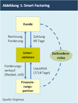 Abbildung 1: Smart Factoring