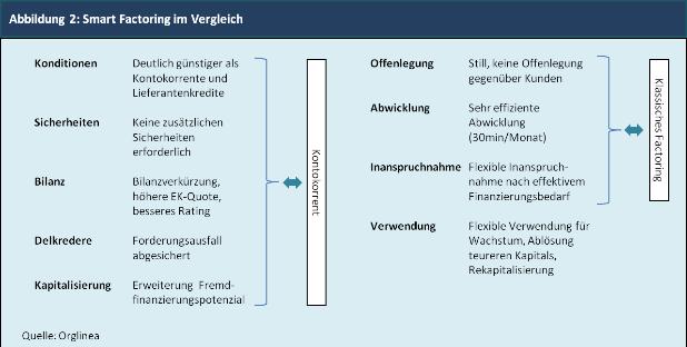 Abbildung 2: Smart Factoring im Vergleich