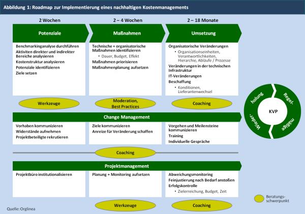Abbildung 1: Roadmap zur Implementierung eines nachhaltigen Kostenmanagements