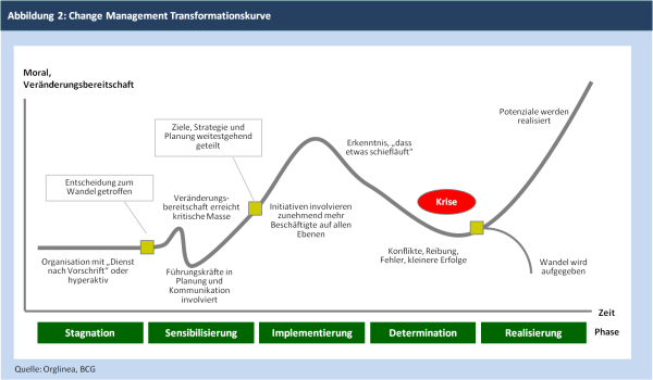 Abbildung 2: Change Management Transformationskurve