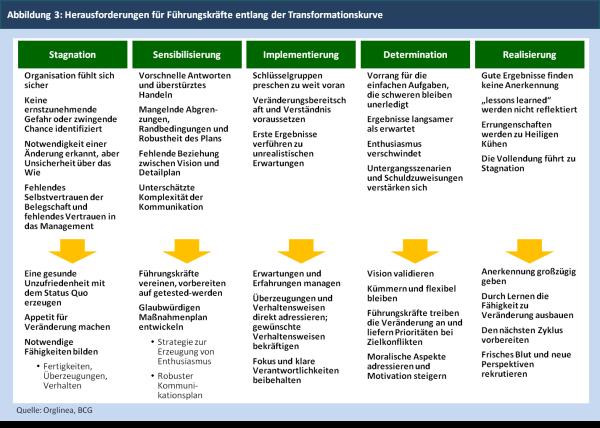 Abbildung 3: Herausforderungen für Führungskräfte entlang der Transformationskurve
