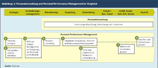 Personalverwaltung und PPM im Vergleich