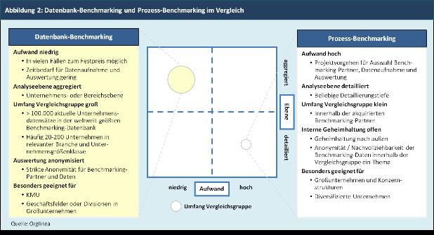 Datenbank-Benchmarking und Prozess-Benchmarking im Vergleich