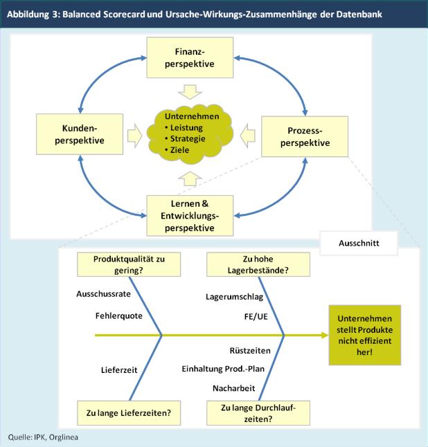 Balanced Scorecard und Analysestruktur im Orglinea-Benchmarking
