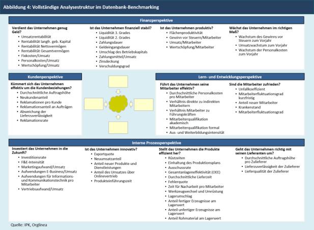 Vollständige Analysestruktur im Datenbank-Benchmarking